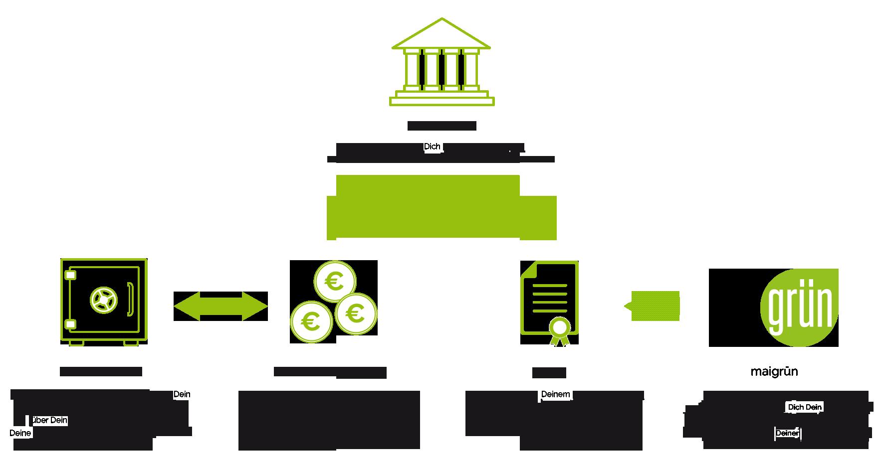 Nachhaltige ETF Selektionsprozess MSCI